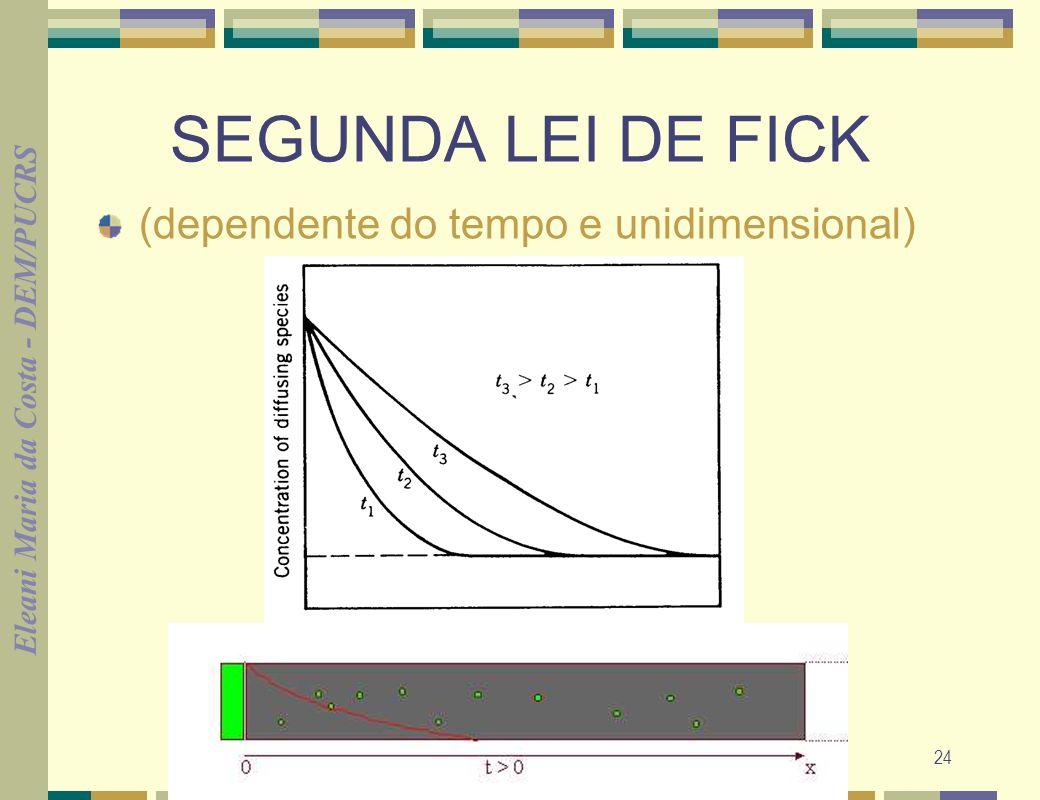 SEGUNDA LEI DE FICK (dependente do tempo e unidimensional)