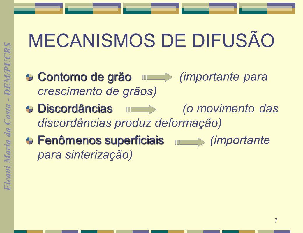 MECANISMOS DE DIFUSÃO Contorno de grão (importante para crescimento de grãos) Discordâncias (o movimento das discordâncias produz deformação)