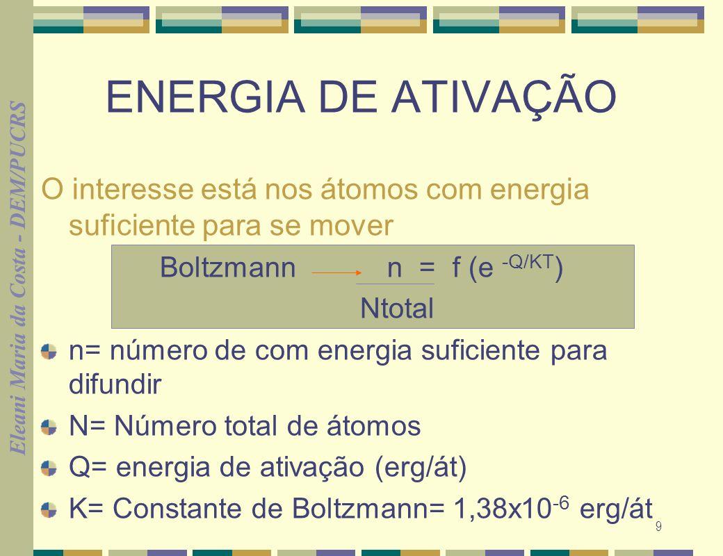 Boltzmann n = f (e -Q/KT)