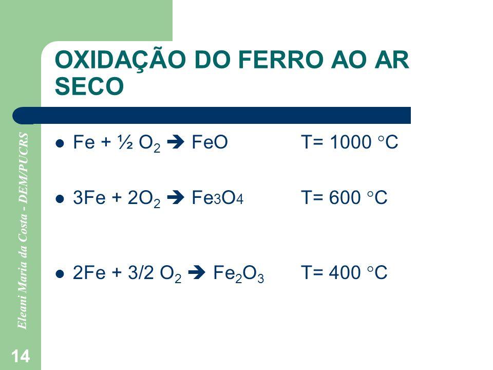 OXIDAÇÃO DO FERRO AO AR SECO