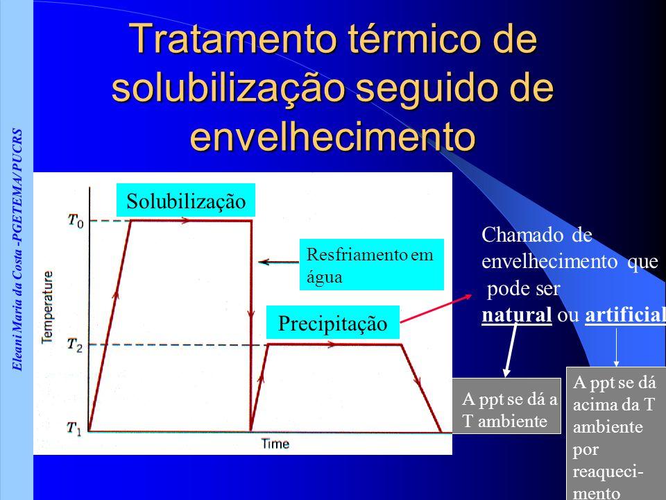 Tratamento térmico de solubilização seguido de envelhecimento