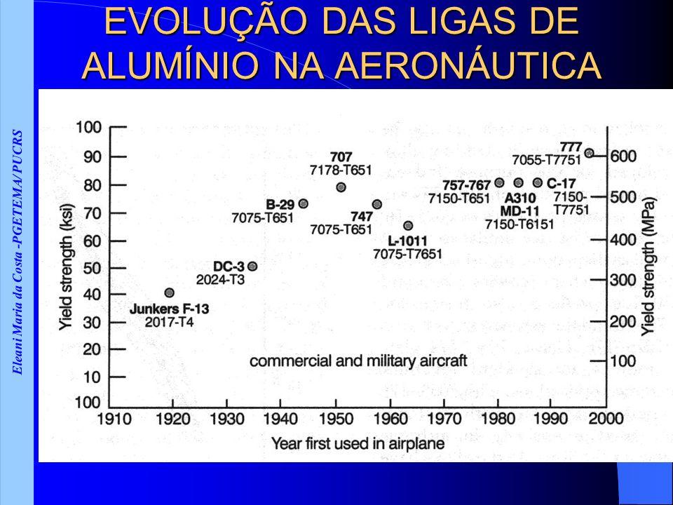 EVOLUÇÃO DAS LIGAS DE ALUMÍNIO NA AERONÁUTICA