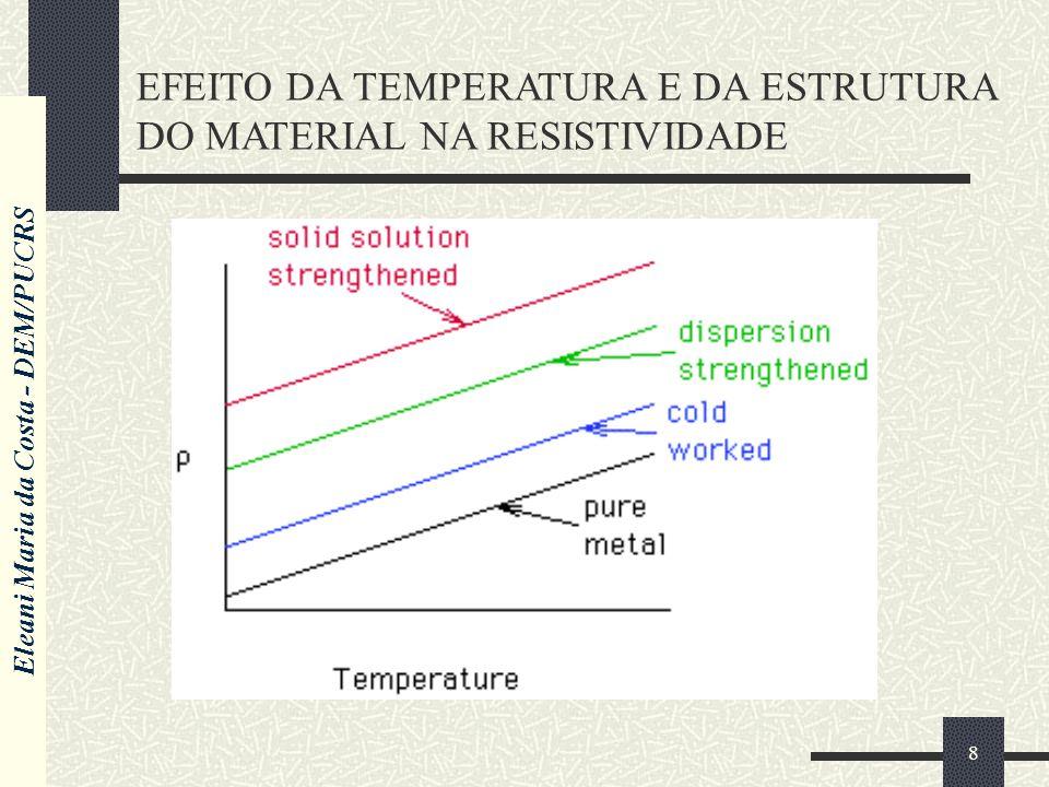 EFEITO DA TEMPERATURA E DA ESTRUTURA DO MATERIAL NA RESISTIVIDADE