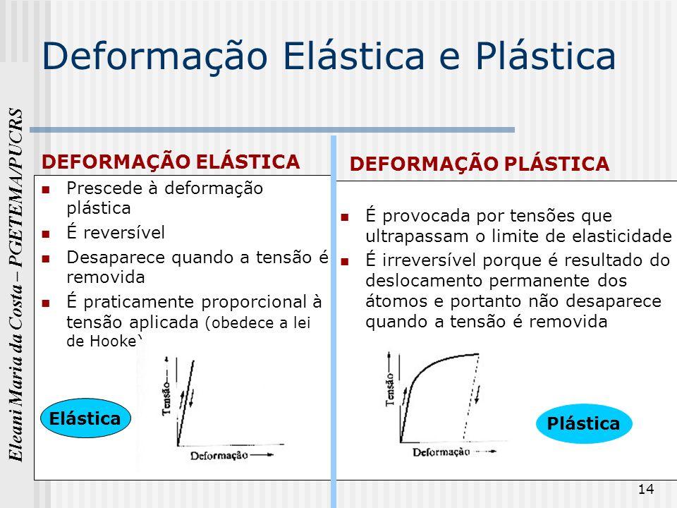 Deformação Elástica e Plástica