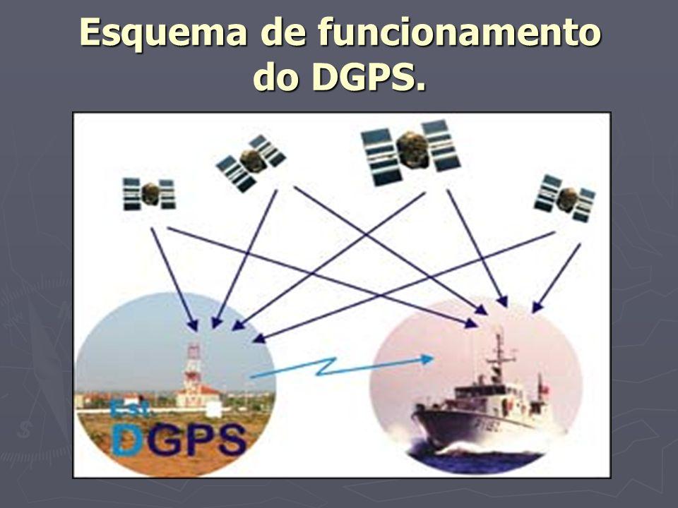 Esquema de funcionamento do DGPS.