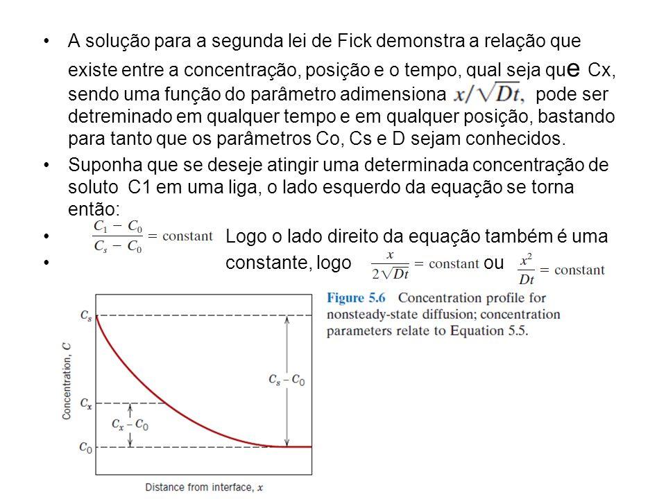 A solução para a segunda lei de Fick demonstra a relação que existe entre a concentração, posição e o tempo, qual seja que Cx, sendo uma função do parâmetro adimensional pode ser detreminado em qualquer tempo e em qualquer posição, bastando para tanto que os parâmetros Co, Cs e D sejam conhecidos.