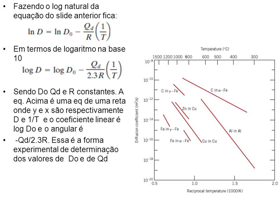 Fazendo o log natural da equação do slide anterior fica: