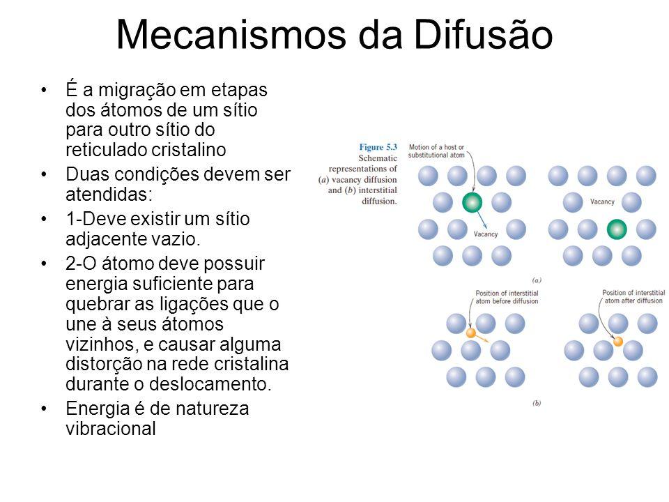 Mecanismos da Difusão É a migração em etapas dos átomos de um sítio para outro sítio do reticulado cristalino.