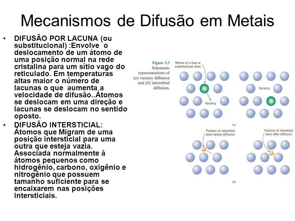 Mecanismos de Difusão em Metais