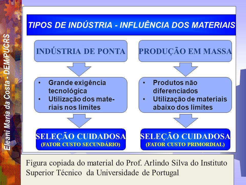TIPOS DE INDÚSTRIA - INFLUÊNCIA DOS MATERIAIS