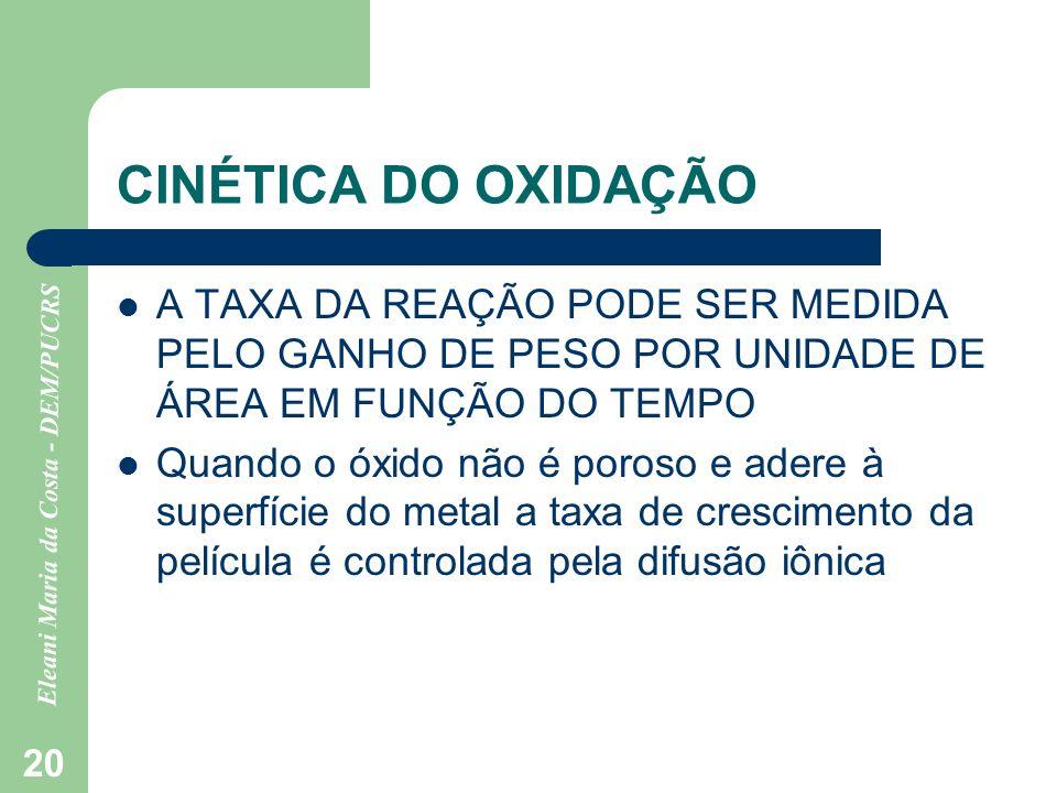 CINÉTICA DO OXIDAÇÃO A TAXA DA REAÇÃO PODE SER MEDIDA PELO GANHO DE PESO POR UNIDADE DE ÁREA EM FUNÇÃO DO TEMPO.