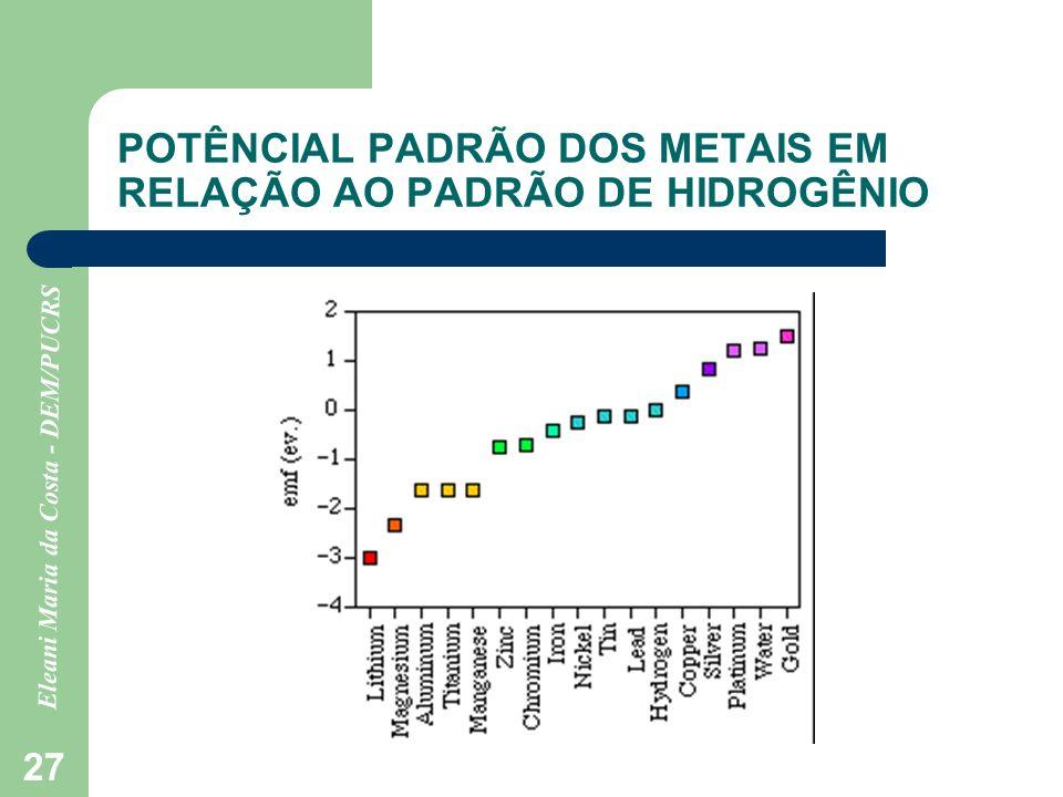 POTÊNCIAL PADRÃO DOS METAIS EM RELAÇÃO AO PADRÃO DE HIDROGÊNIO