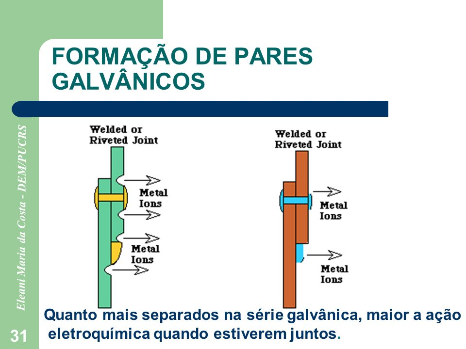 FORMAÇÃO DE PARES GALVÂNICOS