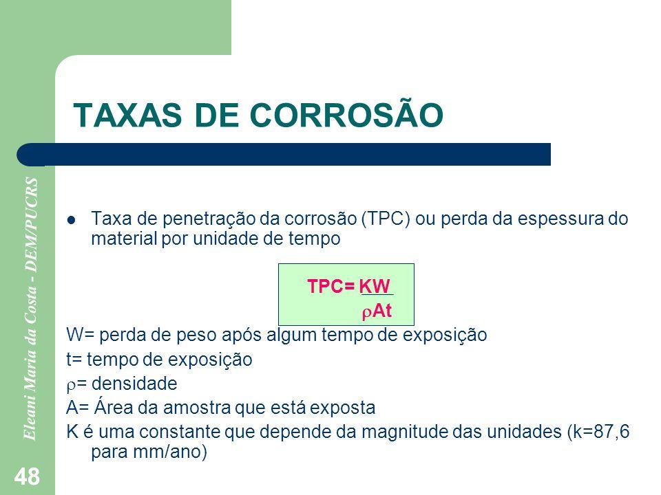 TAXAS DE CORROSÃO Taxa de penetração da corrosão (TPC) ou perda da espessura do material por unidade de tempo.
