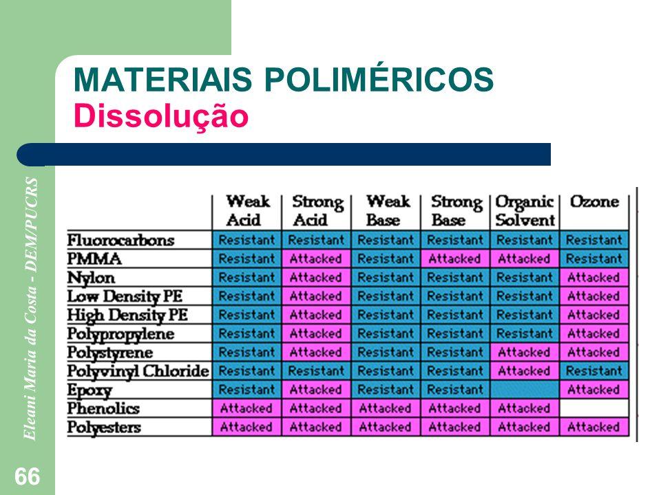 MATERIAIS POLIMÉRICOS Dissolução