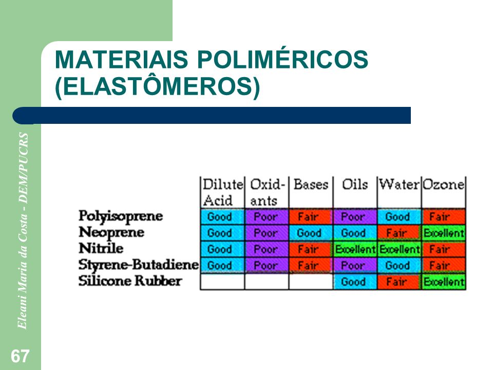 MATERIAIS POLIMÉRICOS (ELASTÔMEROS)