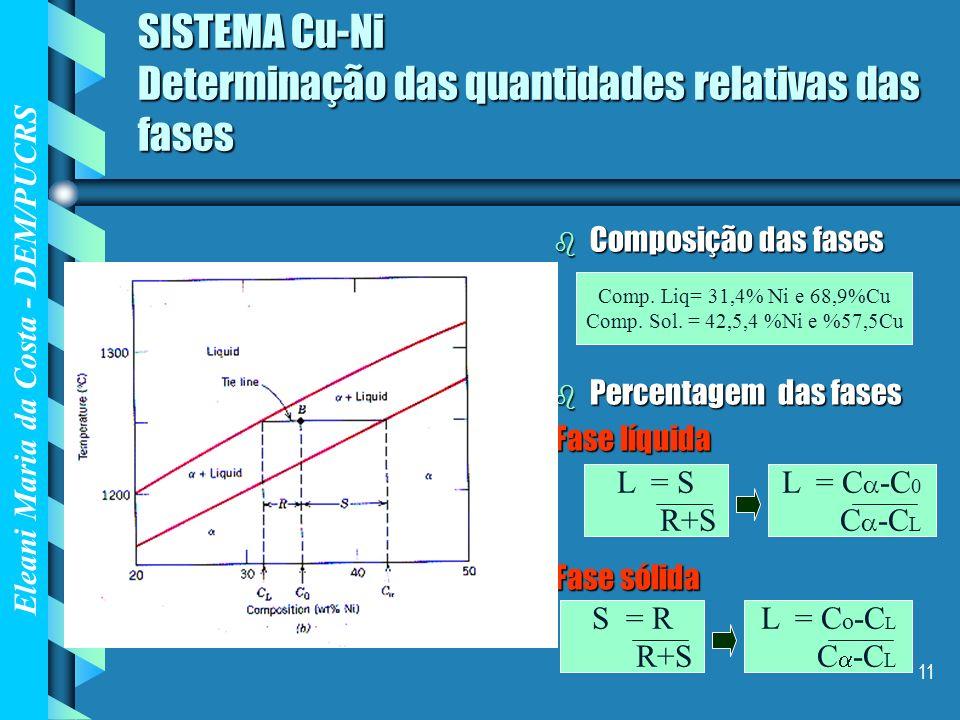 SISTEMA Cu-Ni Determinação das quantidades relativas das fases