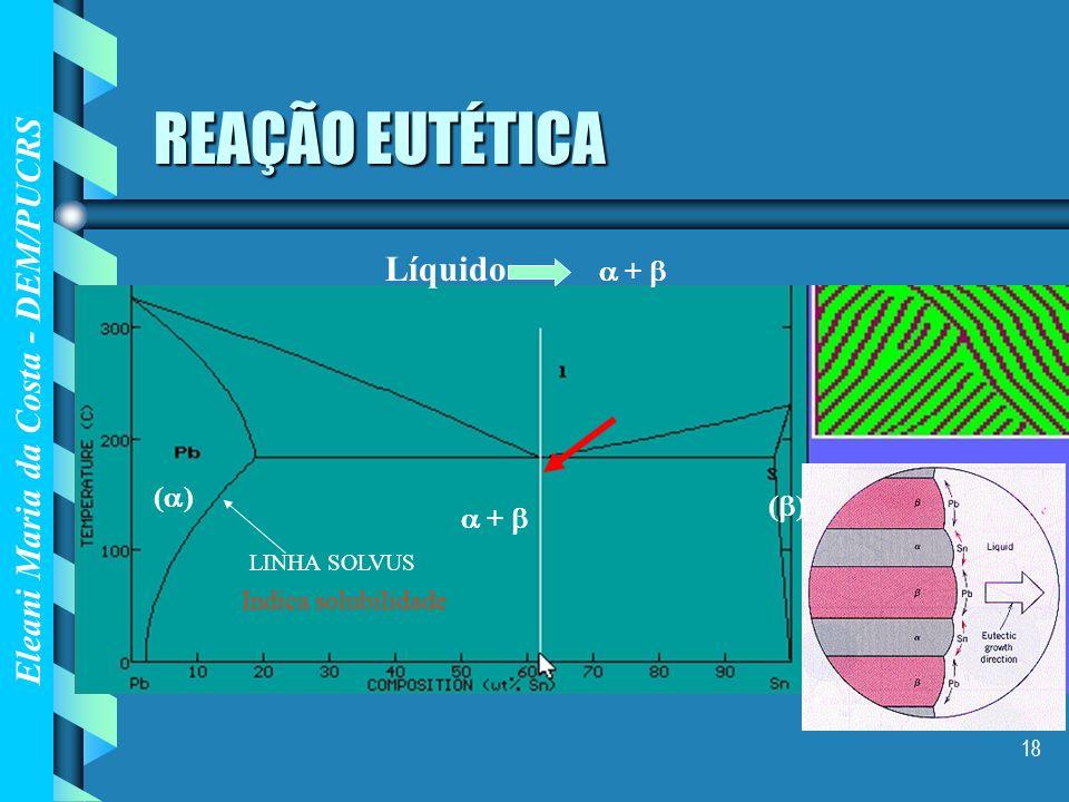 REAÇÃO EUTÉTICA Líquido  +  () ()  +  Indica solubilidade