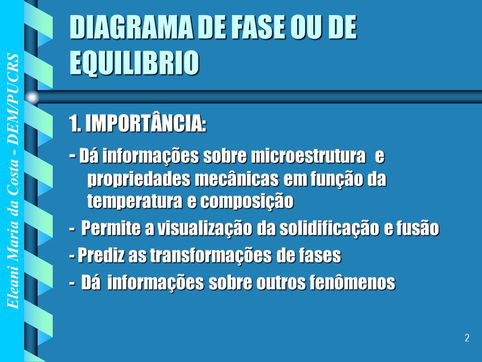 DIAGRAMA DE FASE OU DE EQUILIBRIO