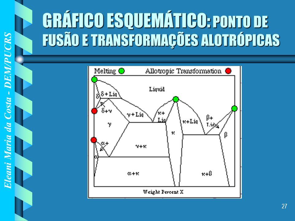 GRÁFICO ESQUEMÁTICO: PONTO DE FUSÃO E TRANSFORMAÇÕES ALOTRÓPICAS