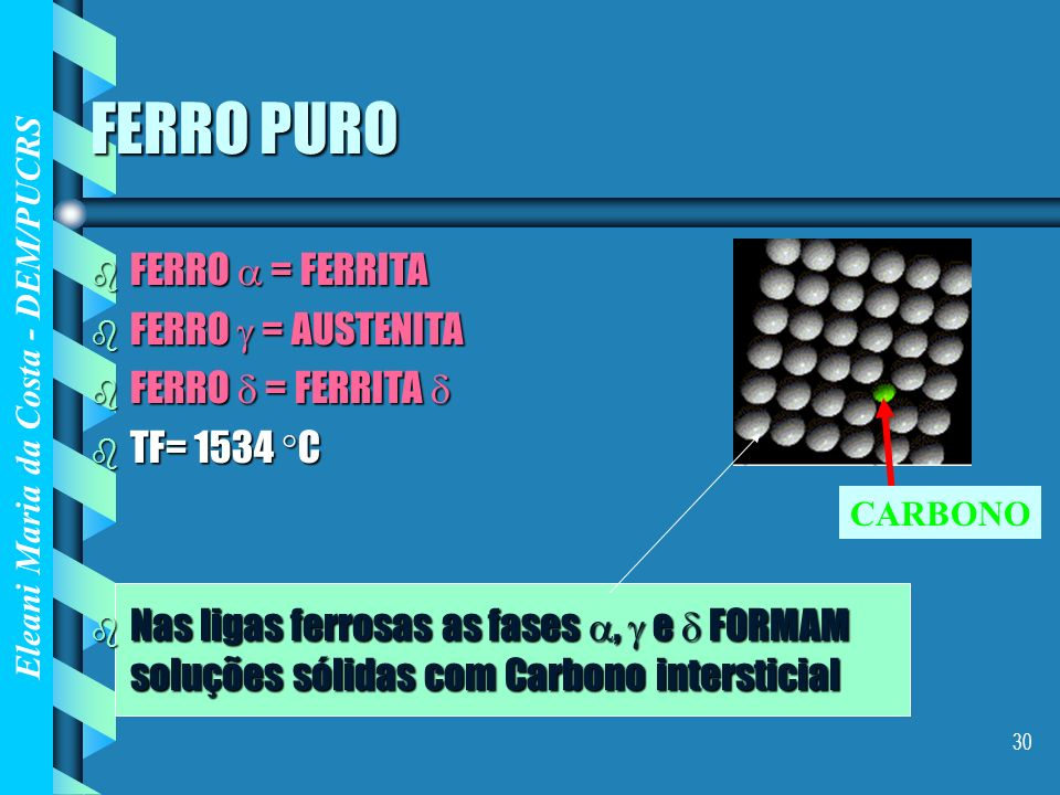 FERRO PURO FERRO  = FERRITA FERRO  = AUSTENITA FERRO  = FERRITA 