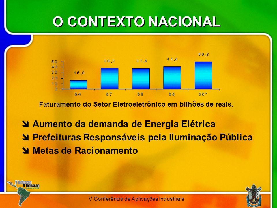 Faturamento do Setor Eletroeletrônico em bilhões de reais.