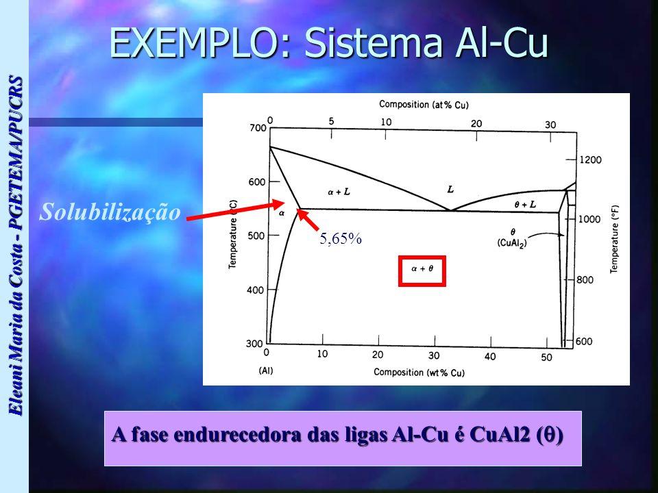EXEMPLO: Sistema Al-Cu