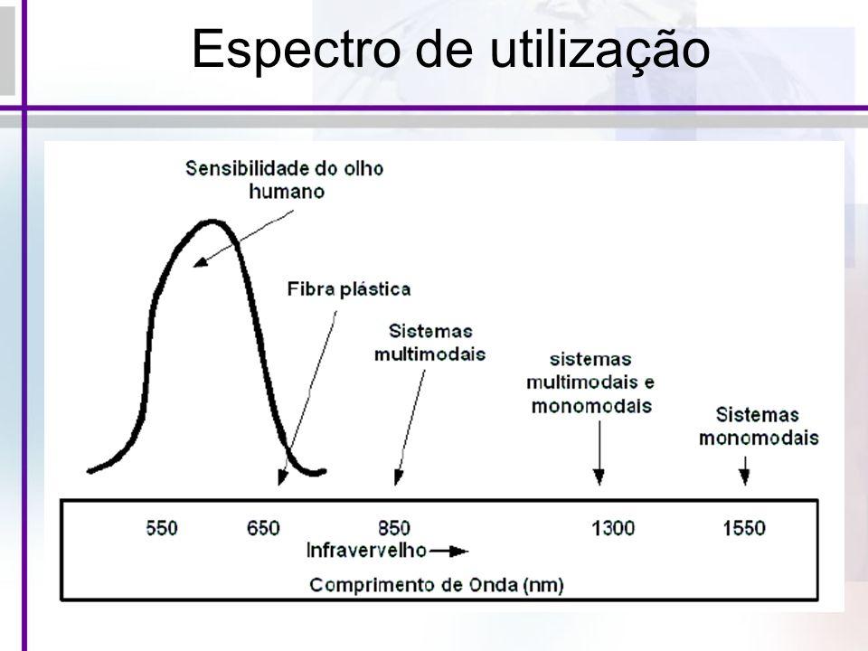 Espectro de utilização