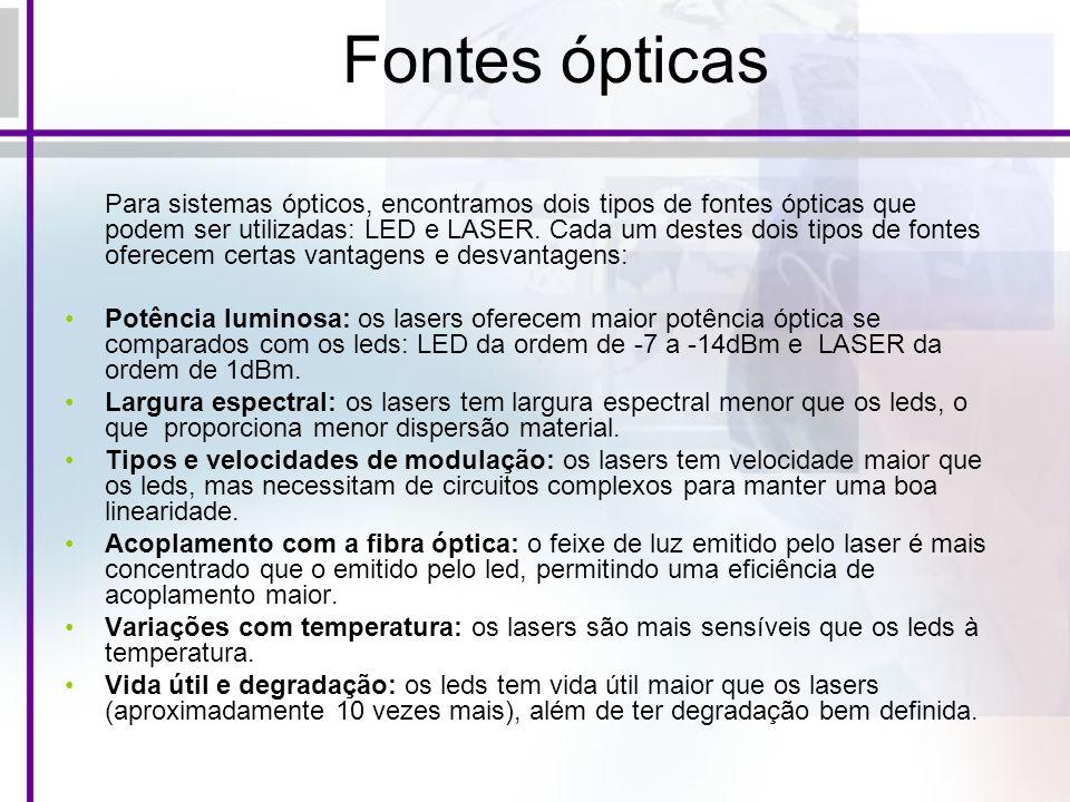 Fontes ópticas
