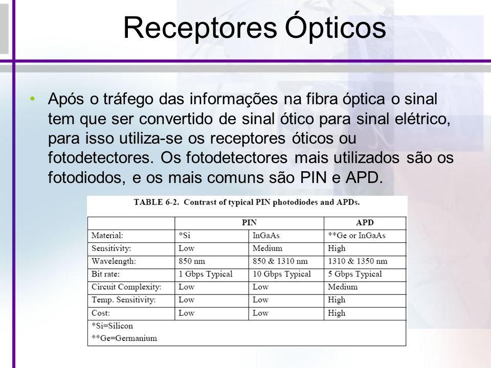 Receptores Ópticos