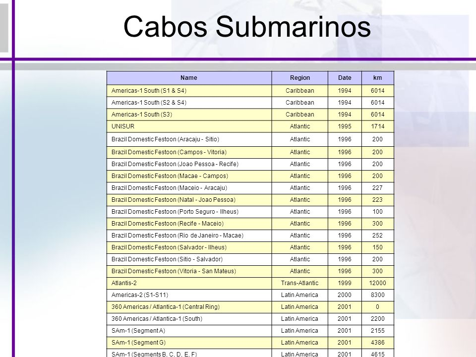Cabos Submarinos Name Region Date km Americas-1 South (S1 & S4)
