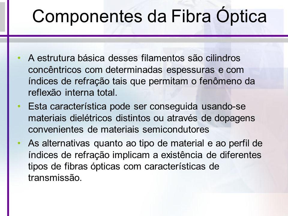 Componentes da Fibra Óptica