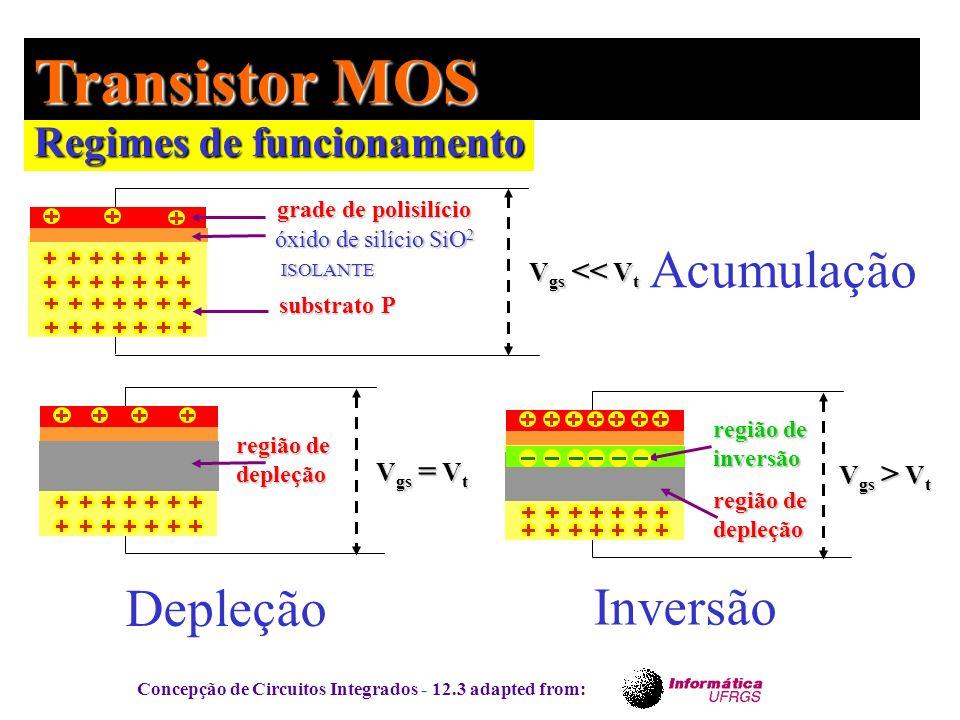Transistor MOS Acumulação Depleção Inversão Regimes de funcionamento