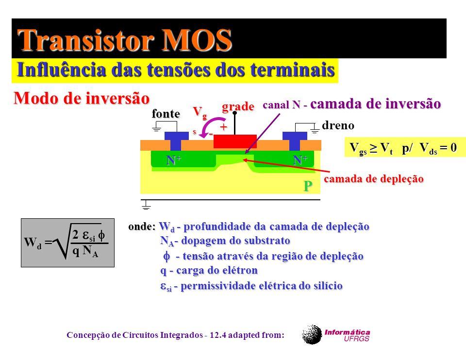 √ Transistor MOS Influência das tensões dos terminais Modo de inversão