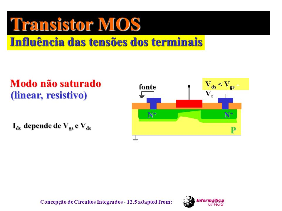 Transistor MOS Influência das tensões dos terminais Modo não saturado