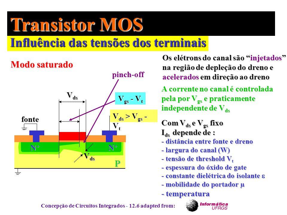 Transistor MOS Influência das tensões dos terminais Modo saturado P
