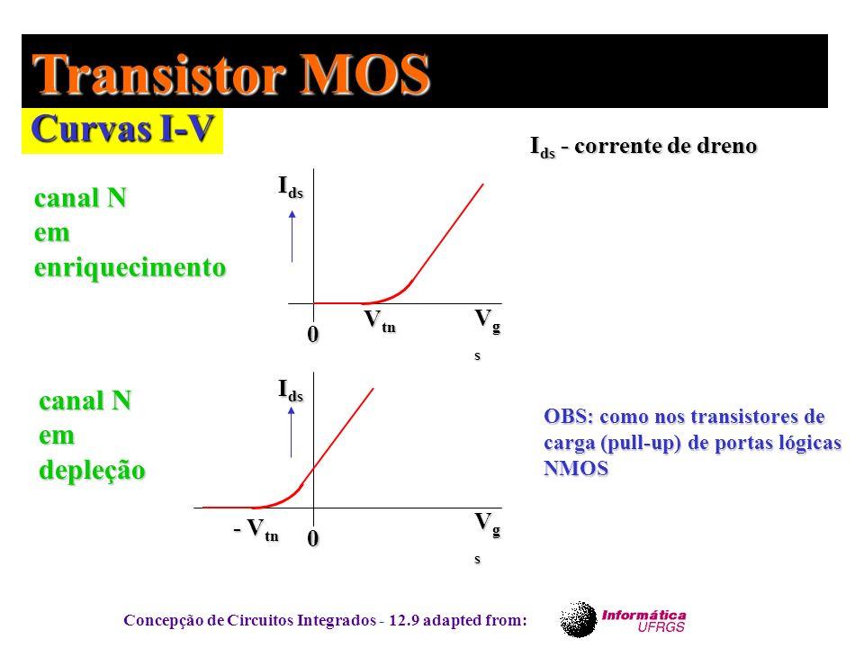 Transistor MOS Curvas I-V canal N em enriquecimento canal N em