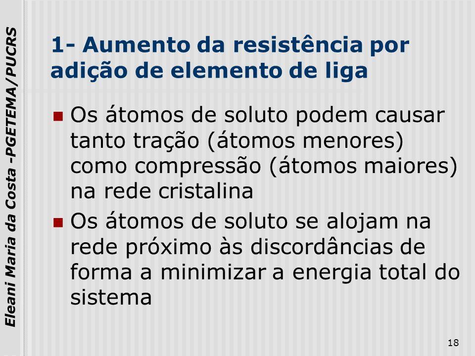 1- Aumento da resistência por adição de elemento de liga