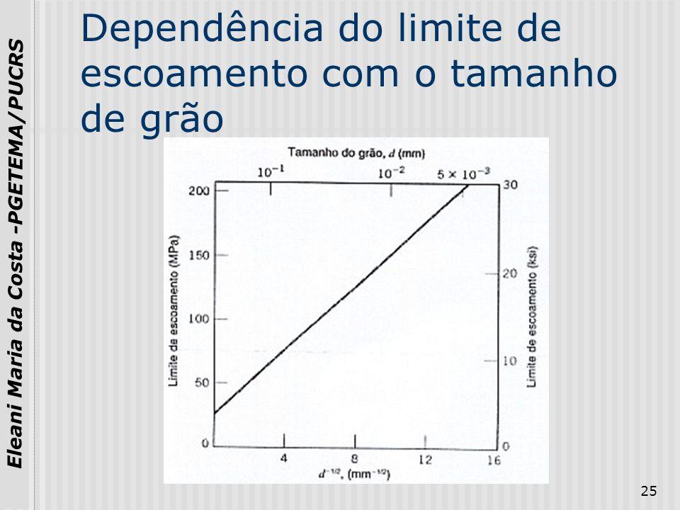 Dependência do limite de escoamento com o tamanho de grão