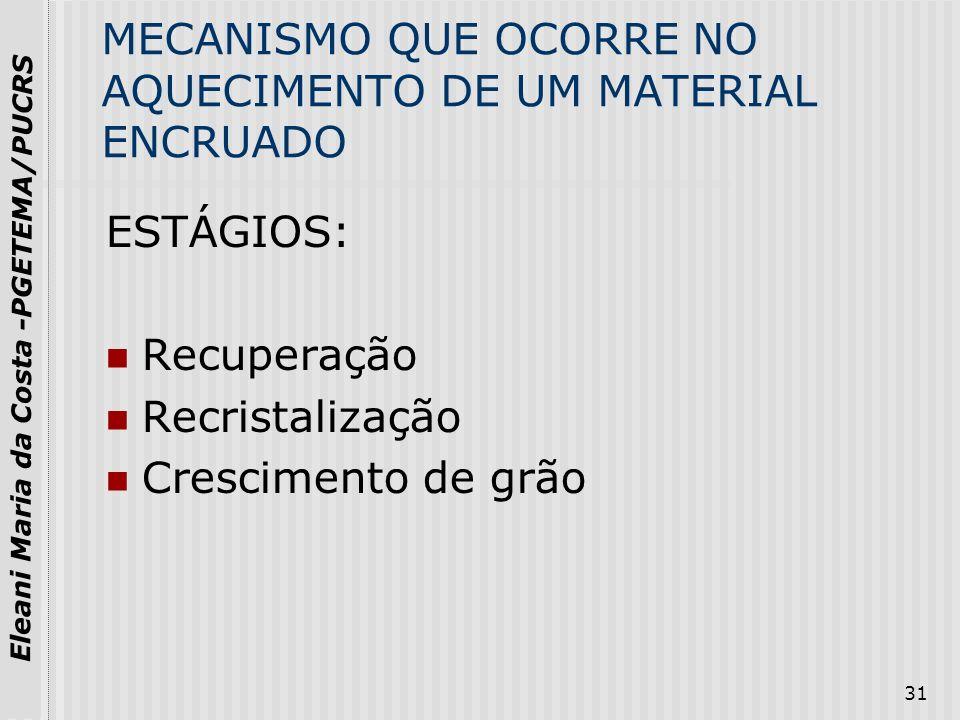 MECANISMO QUE OCORRE NO AQUECIMENTO DE UM MATERIAL ENCRUADO