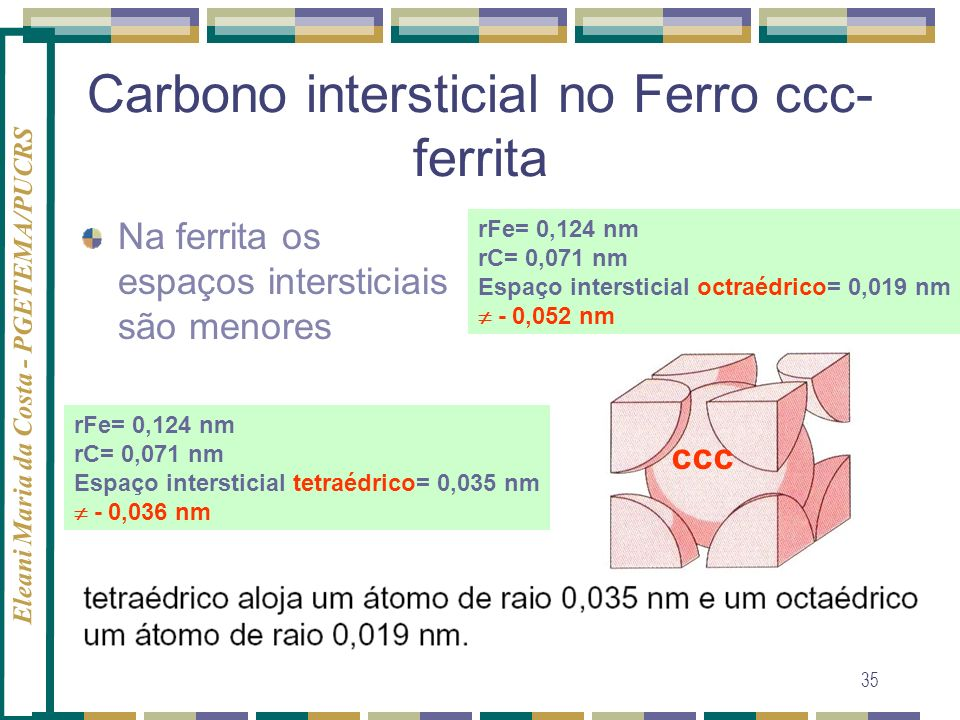 Carbono intersticial no Ferro ccc-ferrita