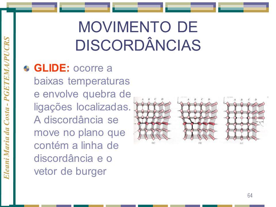 MOVIMENTO DE DISCORDÂNCIAS
