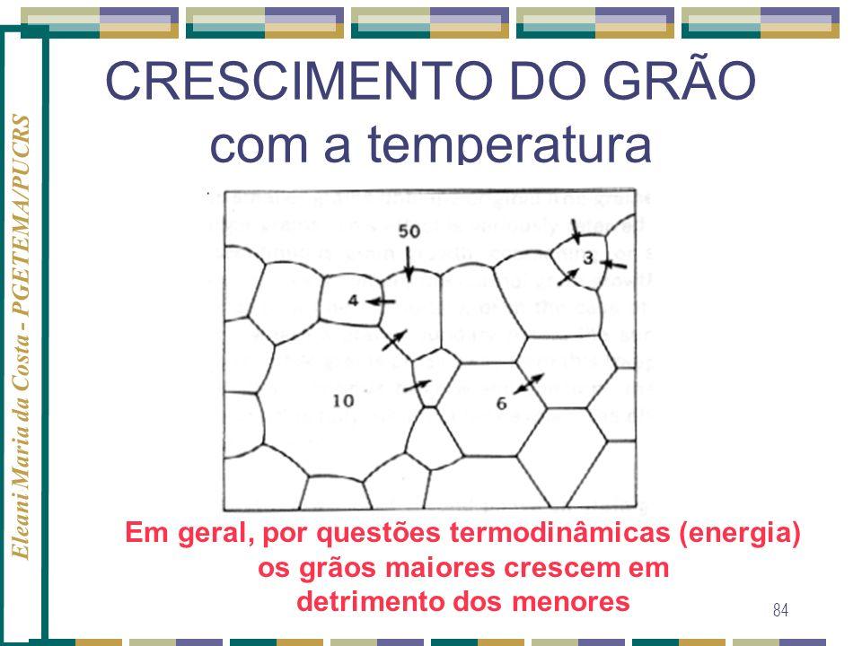 CRESCIMENTO DO GRÃO com a temperatura