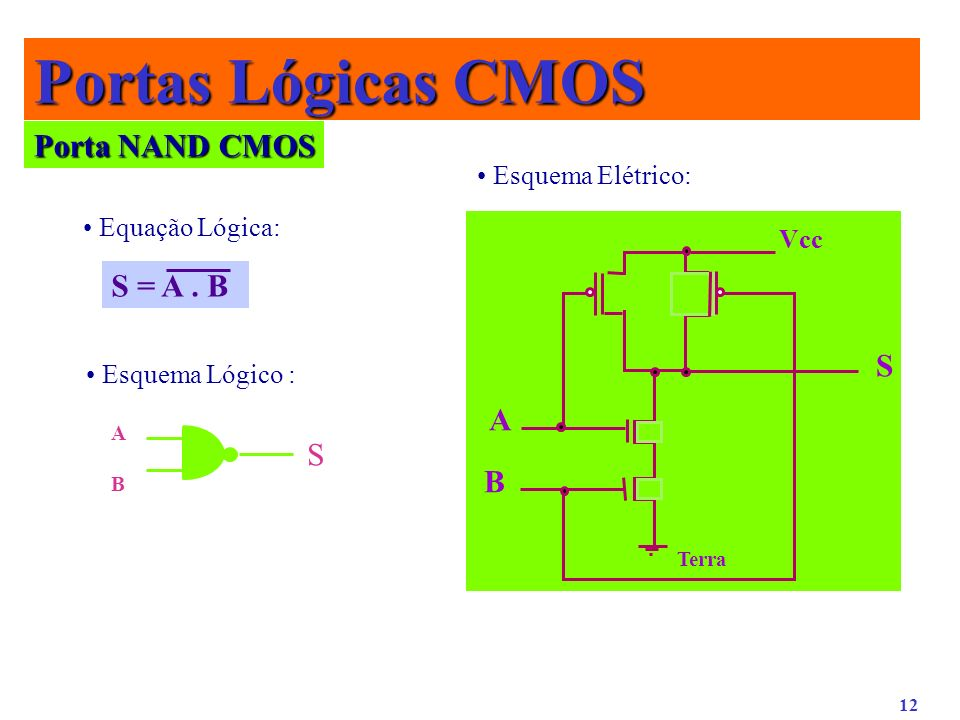 Portas Lógicas CMOS Porta NAND CMOS S = A . B S A S B