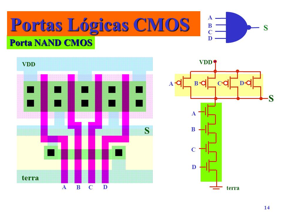 Portas Lógicas CMOS Porta NAND CMOS S S S terra A B C D VDD VDD A B C