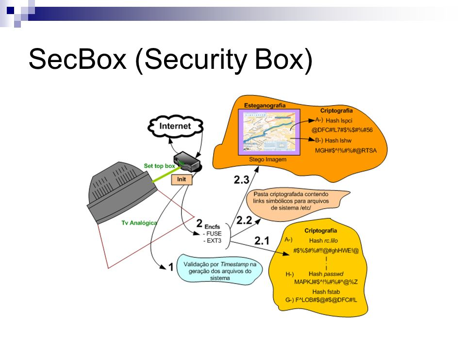 SecBox (Security Box)