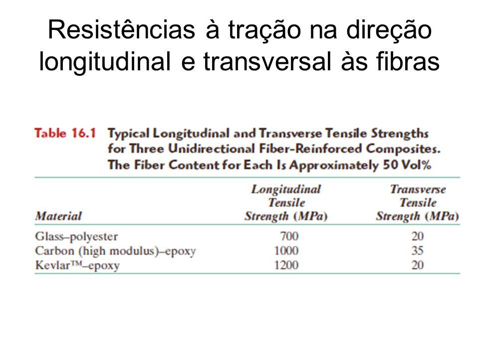 Resistências à tração na direção longitudinal e transversal às fibras