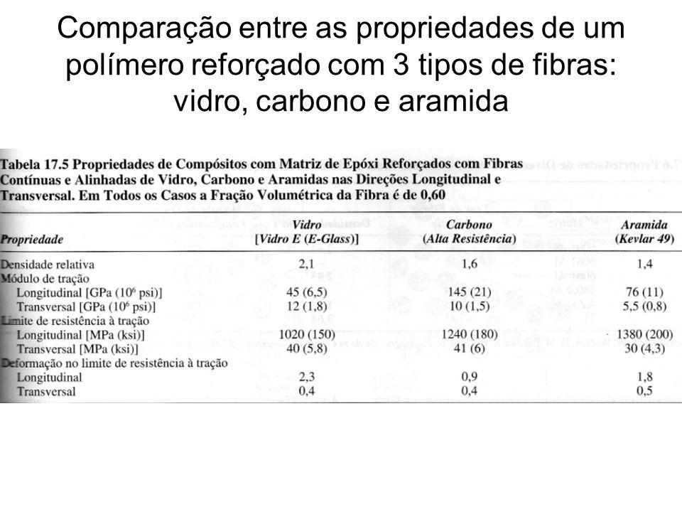 Comparação entre as propriedades de um polímero reforçado com 3 tipos de fibras: vidro, carbono e aramida