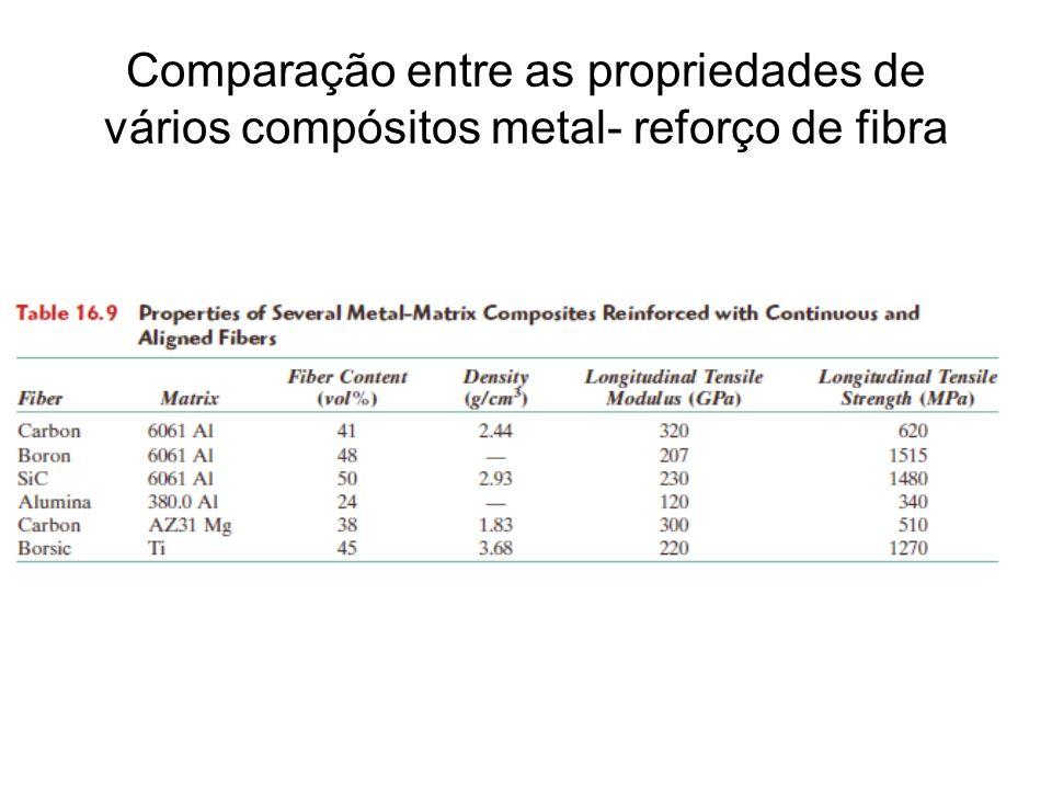 Comparação entre as propriedades de vários compósitos metal- reforço de fibra