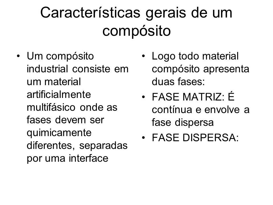 Características gerais de um compósito